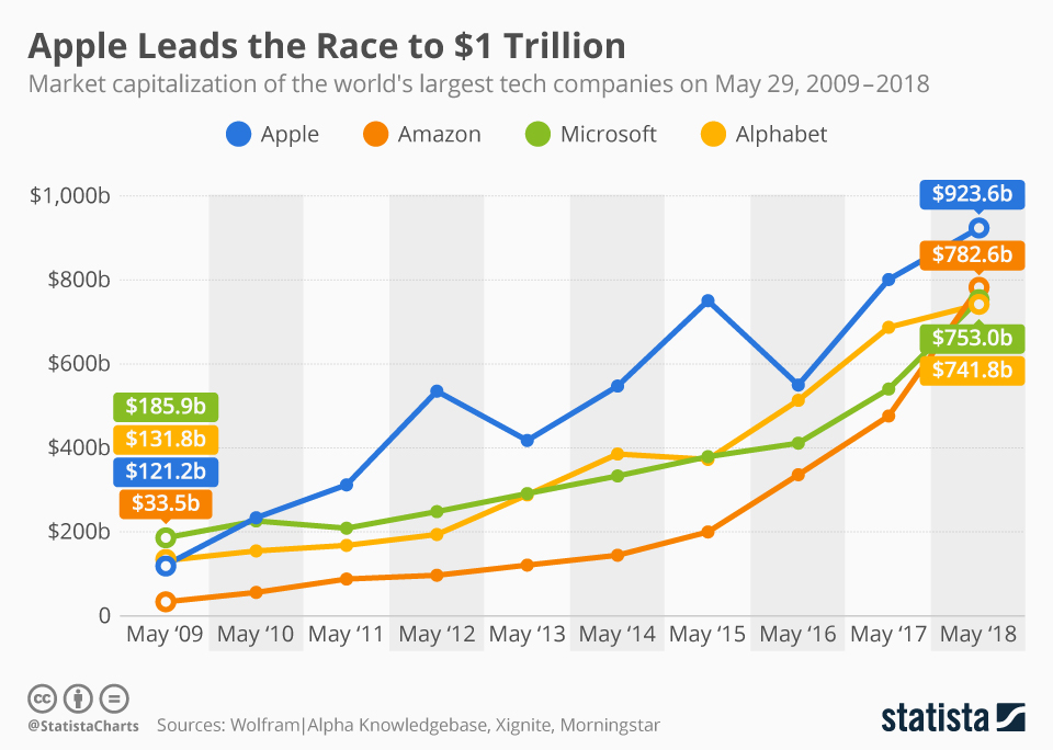 chartoftheday_14035_market_capitalization_tech_companies_n.jpg