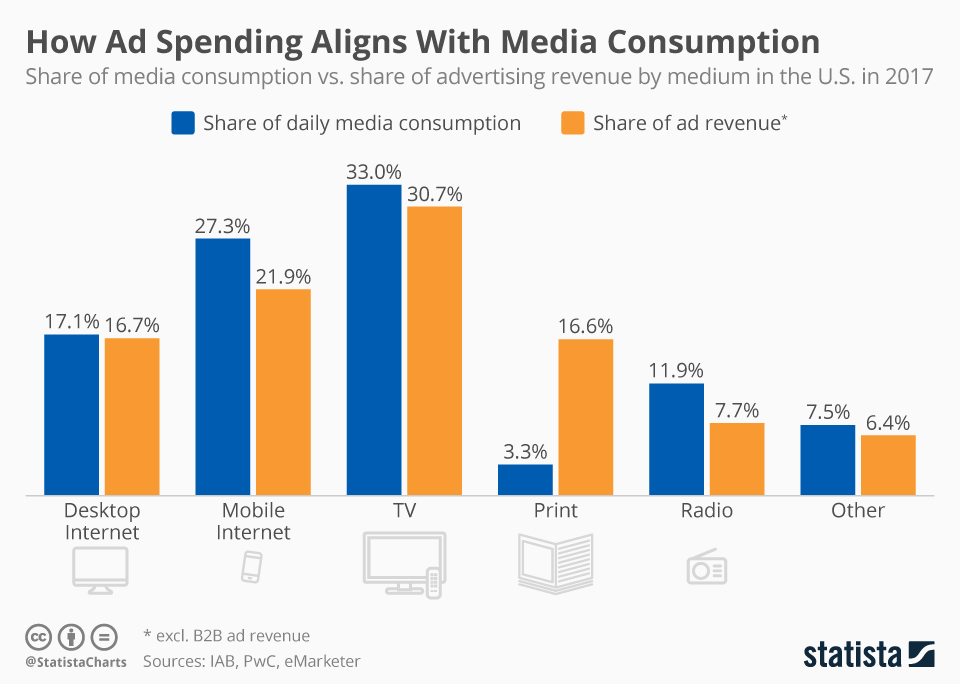 chartoftheday_682_share_of_media_time_vs_share_of_total_ad_spend_n.jpg