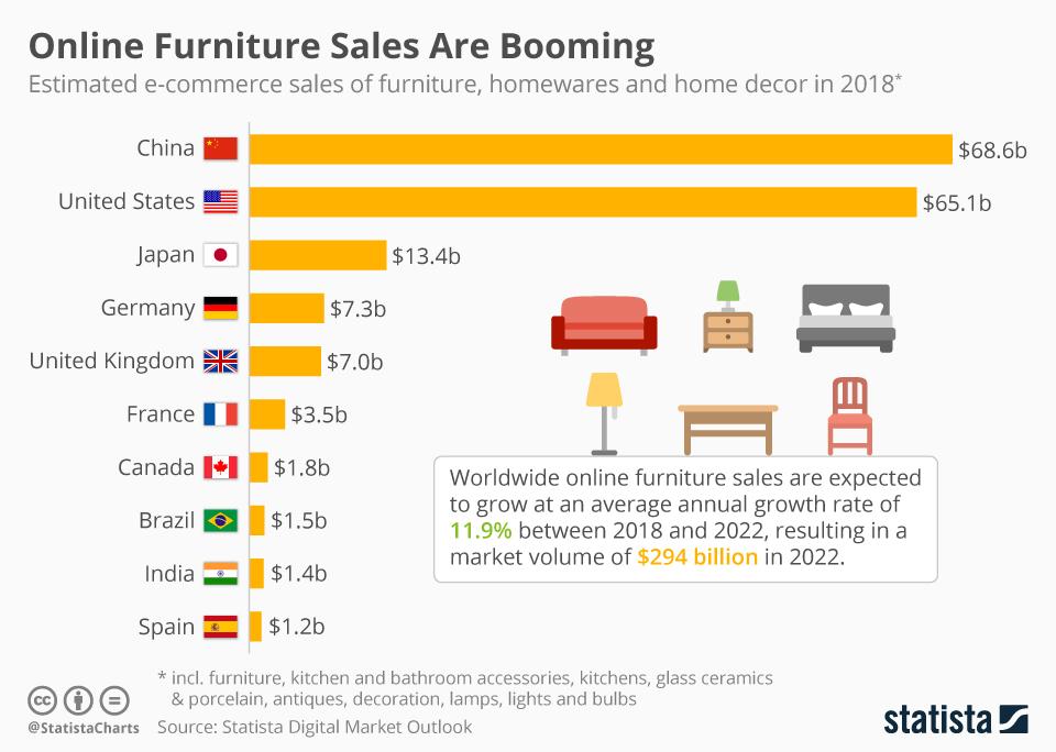 chartoftheday_14771_e_commerce_sales_of_furniture_n.jpg