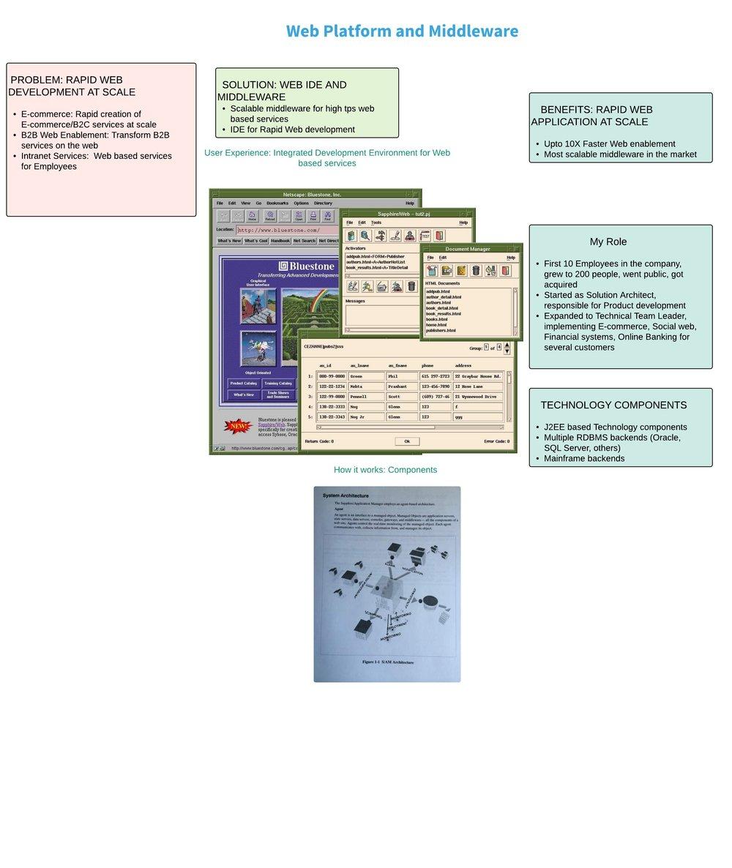 Rapid Web development Middleware platform — Yogi Sikri