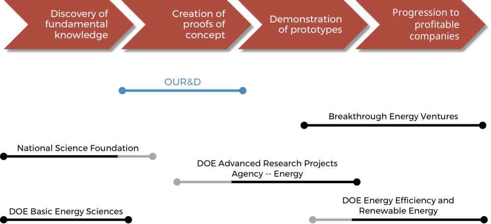 The scientific journey, from basic research to prevalent, sustainable energy solutions