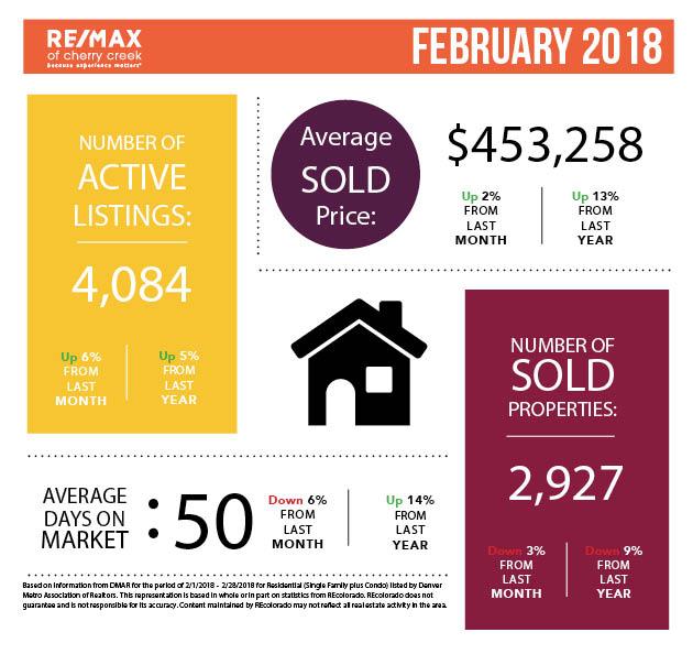 Market Stats_Square_February.jpg