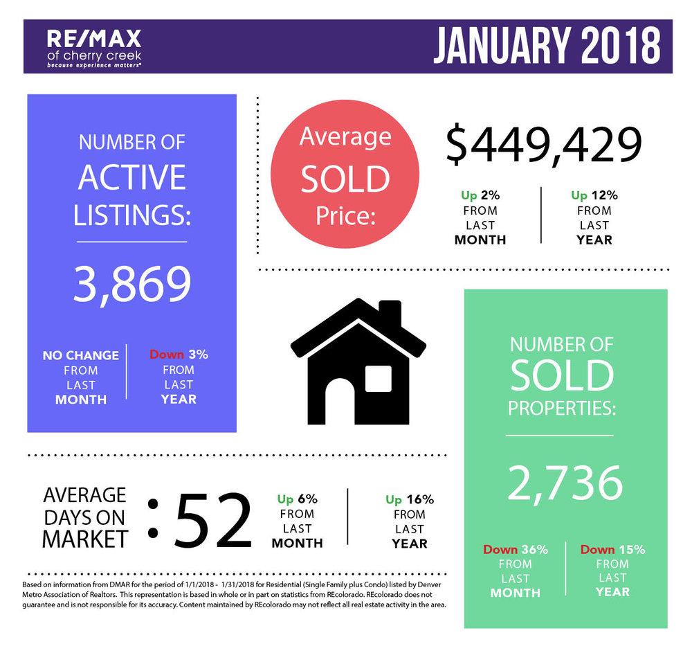 Market Stats_Square_January.jpg
