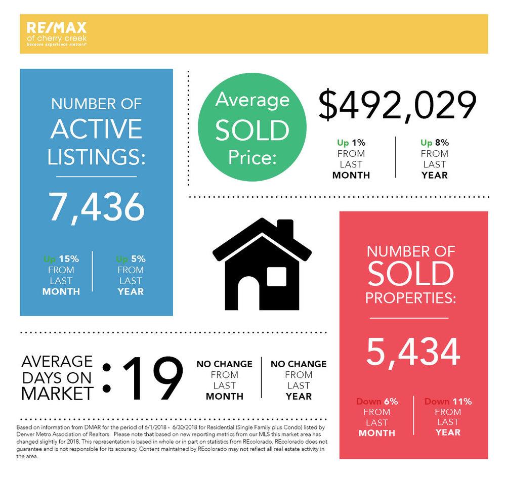 Market Stats_Square_June_Instagram.jpg
