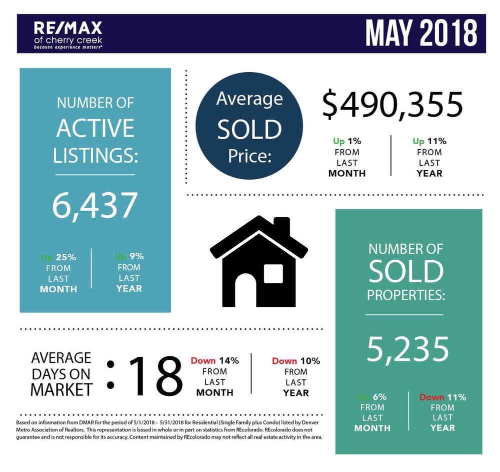 Market Stats_Square_May.jpg