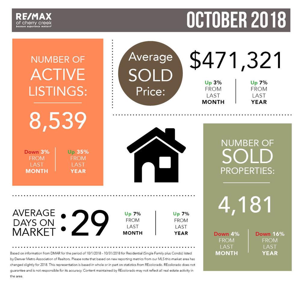 Market Stats_Square_October.jpg