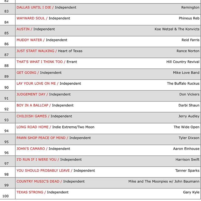 Up to 88 on the Texas Radio chart this week. Still climbing, new music video out Feb 14th #thatswhatithinktoo #texascountrymusic #reddirtcountry #texasmusic #texasmusicscene
