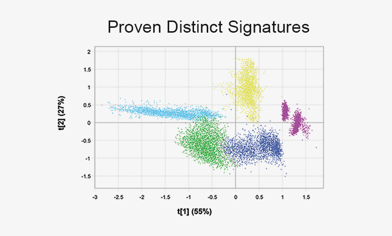 proven Distinct Signatures