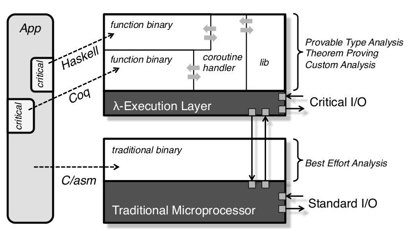 zarf-architecture.jpg