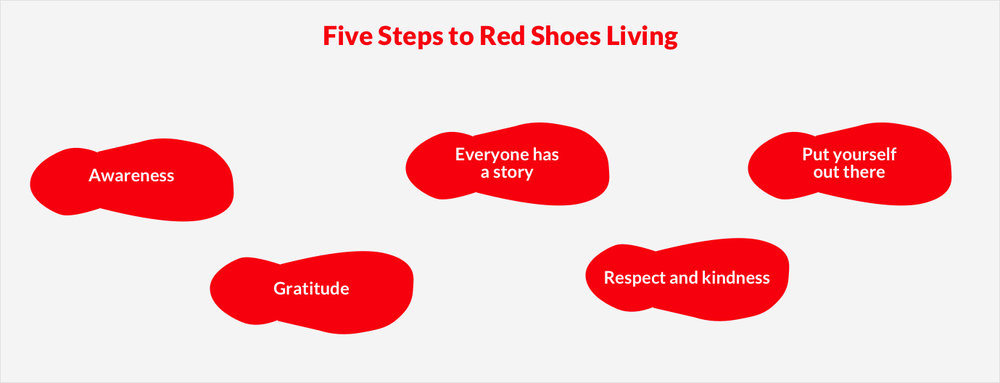 Red Shoes Living is based on Lonnie Mayne's five pillars that deliver incredibly positive benefits to companies that embrace them.