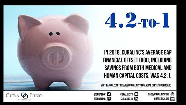 An #EAP, if it's built and positioned the right way, can have a measurable impact on an employer's #healthcare costs, as well as their #humancapital costs. Visit eaproi.com to review CuraLinc's Financial Offset Dashboard. #ROI
