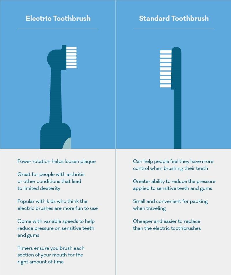 Electric toothbrush Versus Manual toothbrush