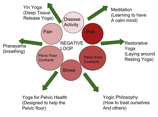 Another sweet graphic representing how yoga could be used to break the cycle of pain.There are many different practices in Yoga. The key is to keep experimenting and finding the one that speaks to you.