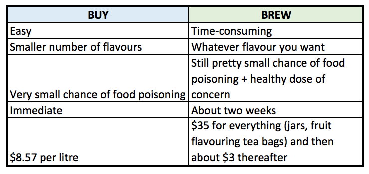 buy or brew pros and cons kombucha.png