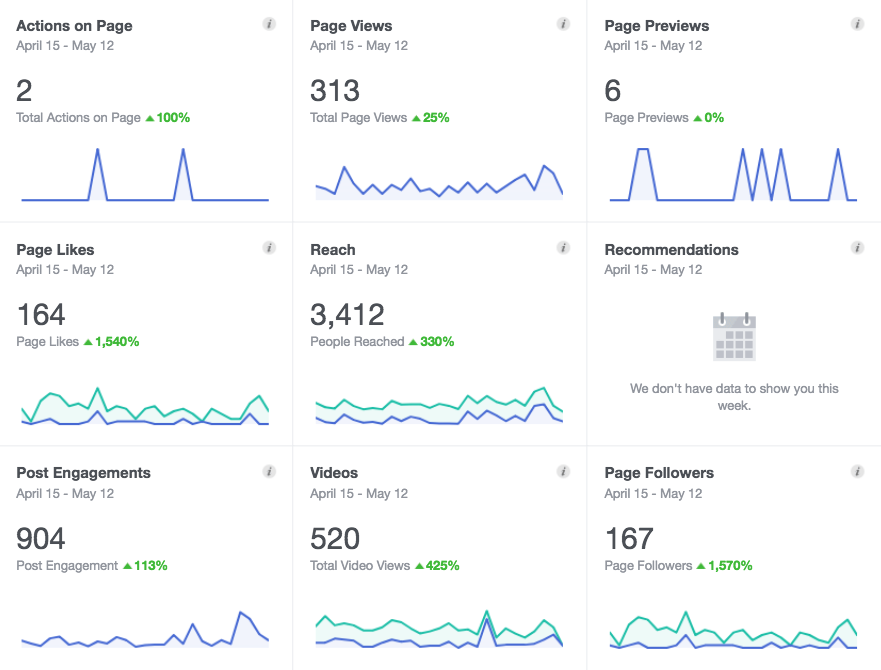 Analytics from a current client's Facebook page.