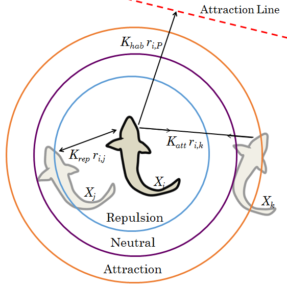 Artificial Potential Field Swarm Model