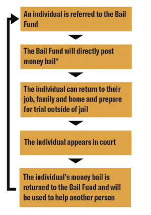 Bail+fund+image.png