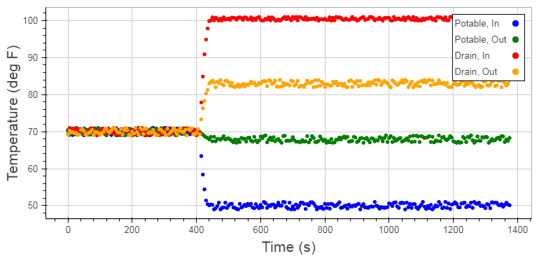 Figure 2: Example Temperature Data from a Typical Test