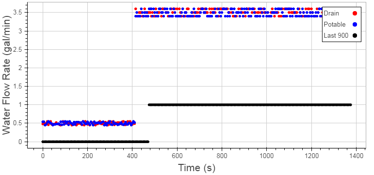 Figure 6: Effect of Filtering Data to the Last 900s