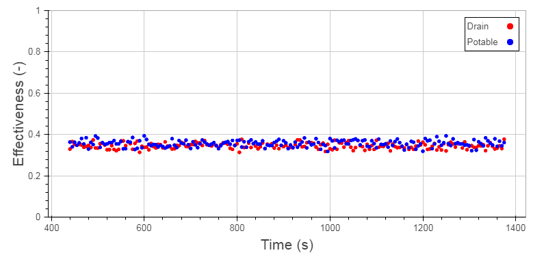 Figure 8: Effectiveness Data Filtered to Drain Temperature Setpoint +/- 0.75 °F