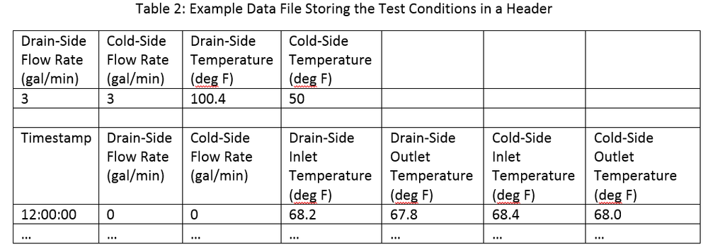 Storing Test Conditions In Header.png