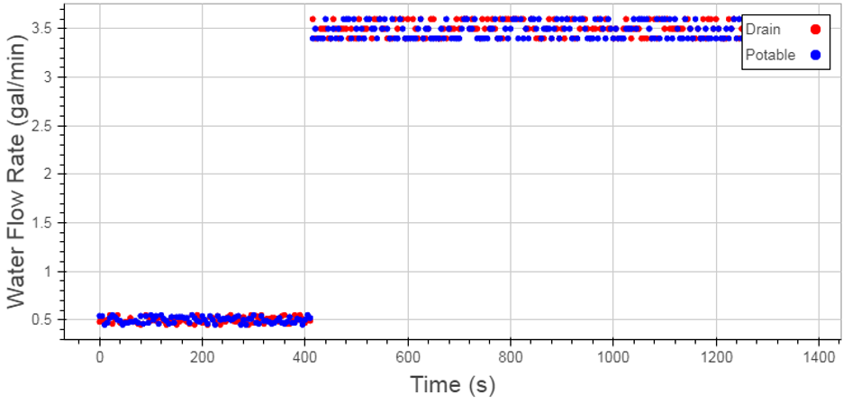 Figure 1: Flow Rates During a Sample Data Set