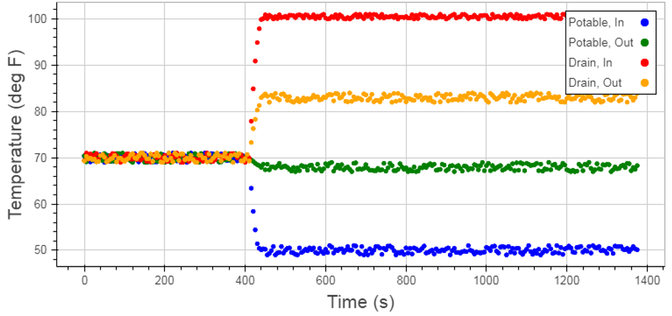 Figure 2: Temperatures During a Sample Data Set