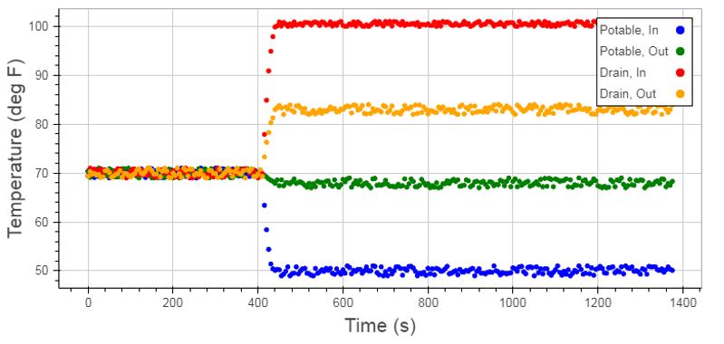 Figure 2: Example Temperature Plot