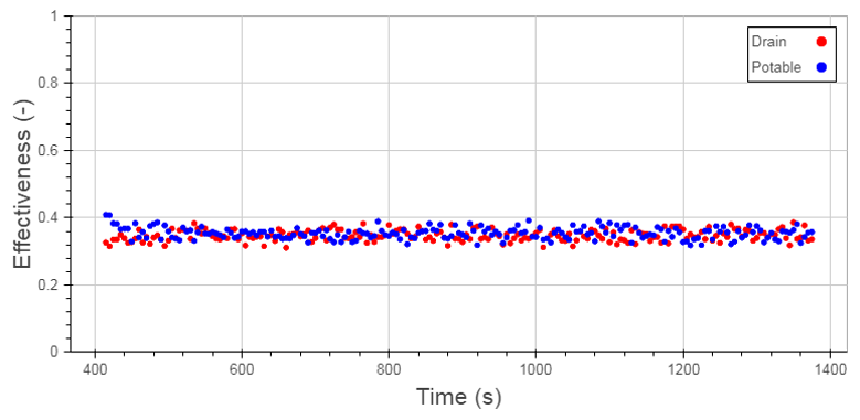 Figure 3: Example Effectiveness Data