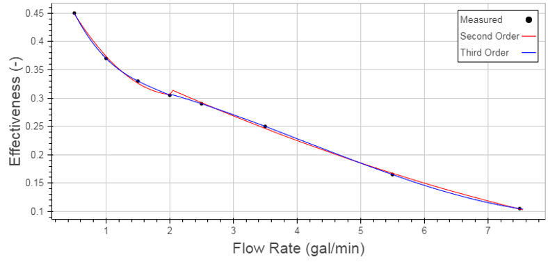 Figure 3: Regressions Created from a Limited Data Set, Split at 2 gal/min