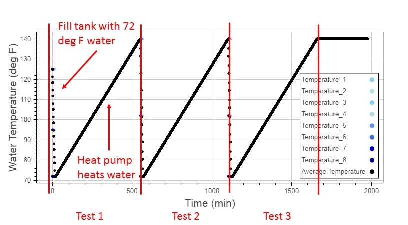 Figure 1: Water Temperatures in the Tank During HPWH COP Testing