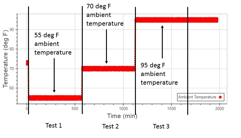 Figure 2: Ambient Temperatures During HPWH COP testing