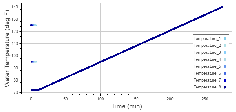 Figure 3: Water Temperature in the Tank in the First Result File