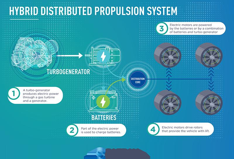 safran_infographie_hybridation_100kw_en.png