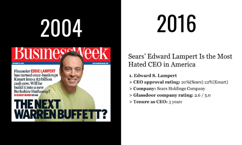 2016 - Lampert is reported to be the most hated CEO in America. Since he became CEO Sears stock has dropped by 80%.