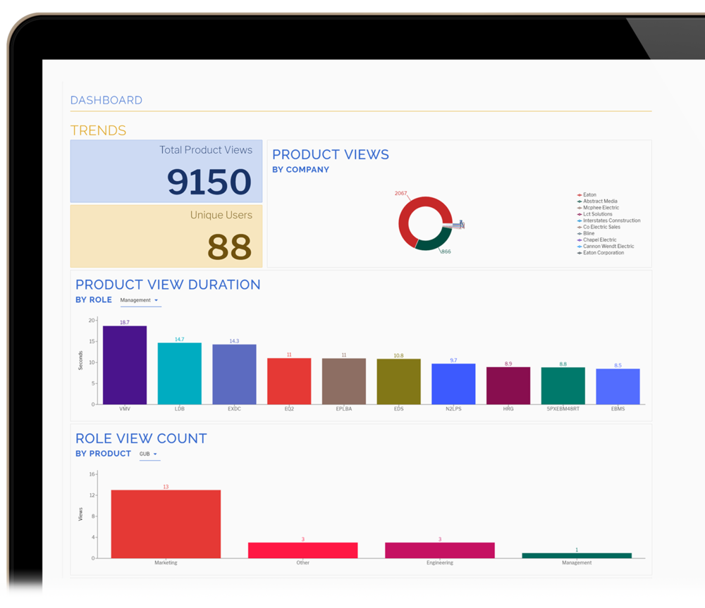 Insight Reporting Dashboard - Support operations with user trends and analytics