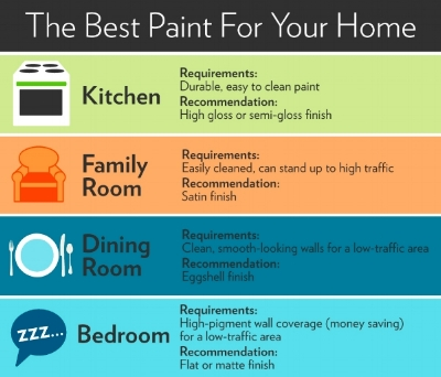 Paint Finish Guide!