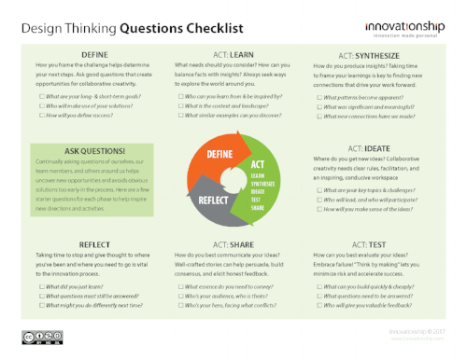 Design Thinking Questions handout-2017-12.png