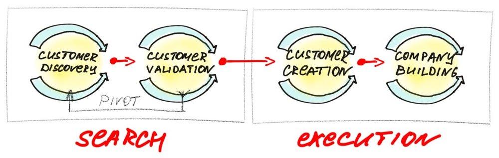 30kstrategy-customer-development-model