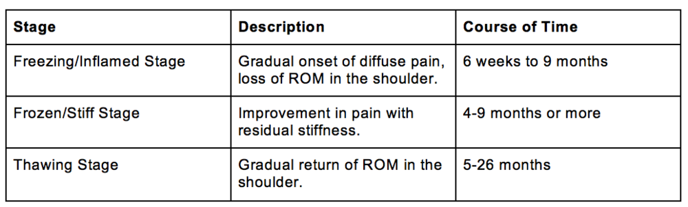 Stages of Adhesive Capsulitis.png