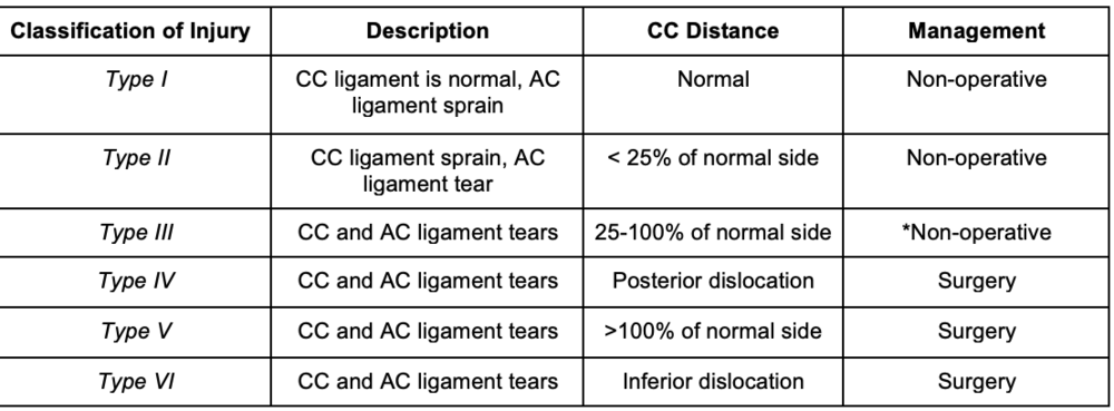 The Rockwood Classification of AC joint injuries.