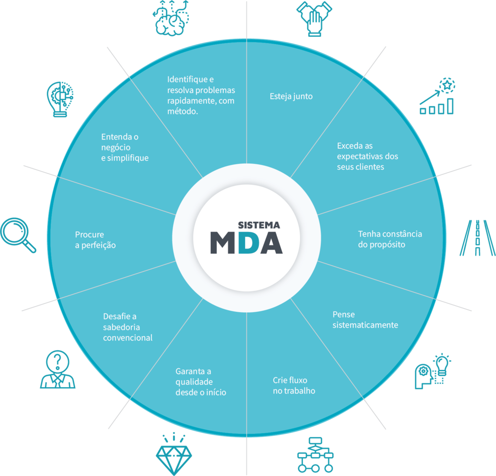principios_gerenciais_do_sistema_mda.png