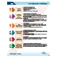 Job Ad Submission Flowchart