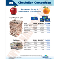 CIRCULATION COMPARISON - VA PILOT & DAILY PRESS