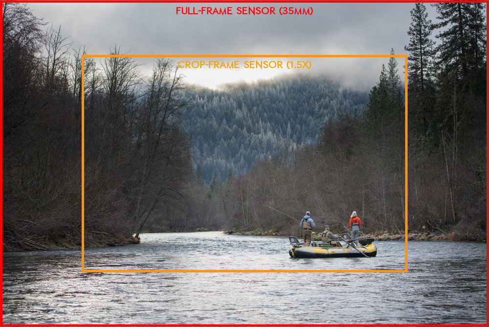 This image gives a visual demonstration of the crop difference between a full-frame camera and a crop sensor camera.