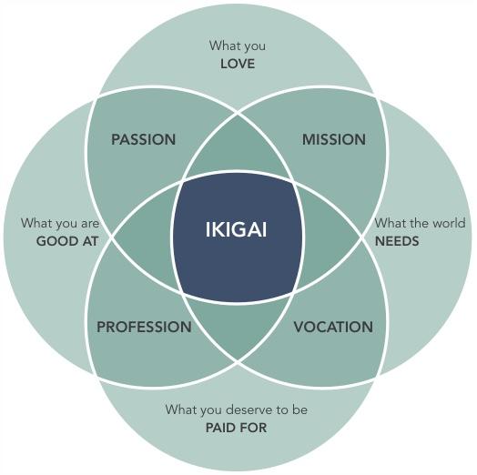 ikigai-graphic.jpg