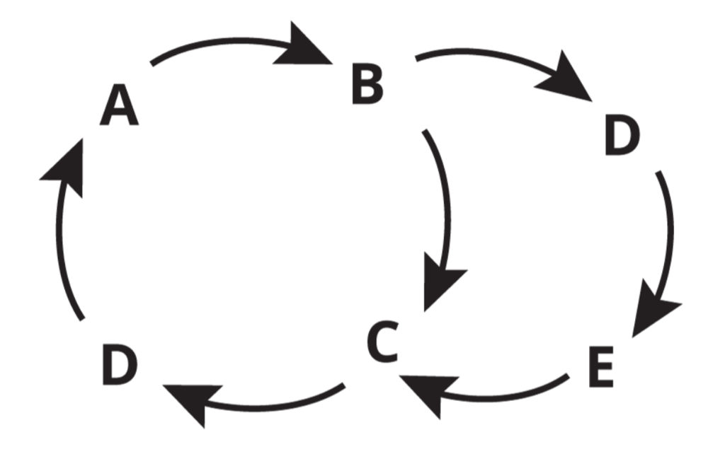 Systems Thinking diagram created by thwink.org