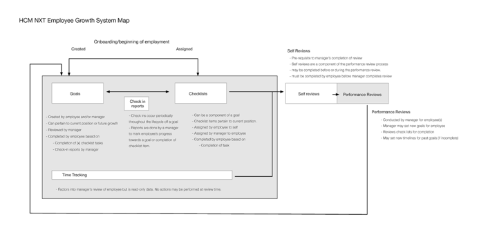 System map showing the employee growth workflow. Map by Kevin Pelrine