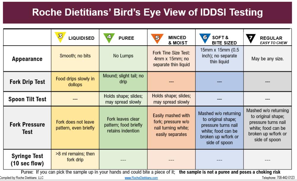 IDDSI Bird's Eye View of IDDSI Testing #3 2.7.19.PNG