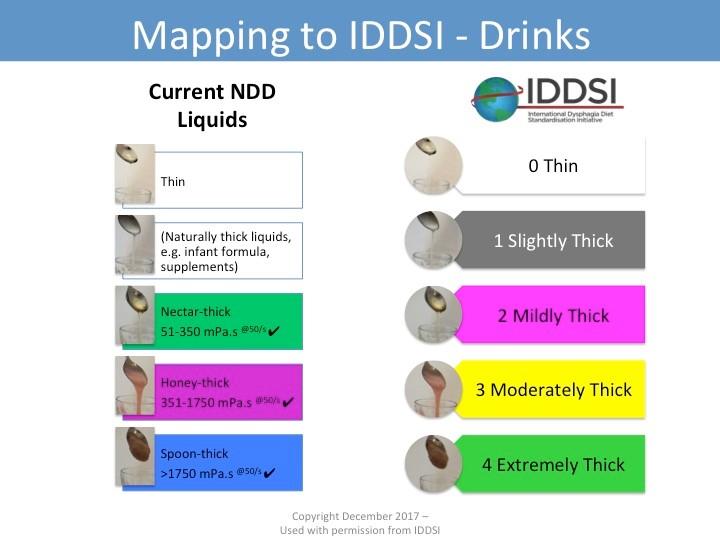 IDDSI Mapping Iddis Drinks.jpg